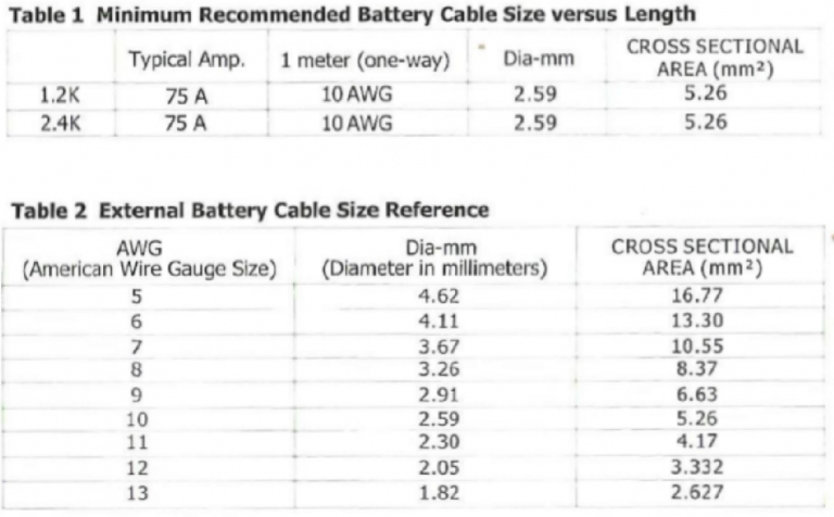 Mercury inverter 24kva user manual mercury direct should be ul certified and rated for 75 c or higher do not use copper cables less than loawg below is the external battery cable reference according to keyboard keysfo Gallery